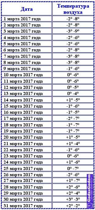 Температура воздуха в Москве в марте 2017 г.