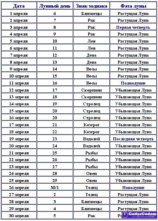 Календарь лунных фаз на апрель 2017 года
