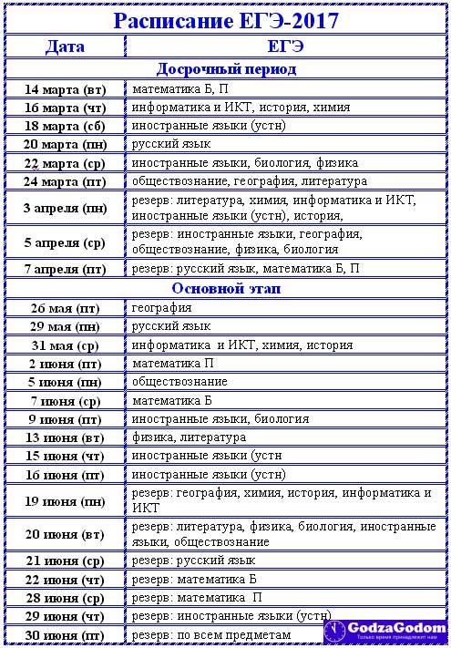 График гороскоп 2017