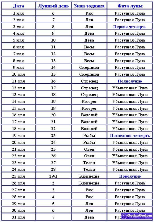 Таблица - Лунный календарь на май 2017 года