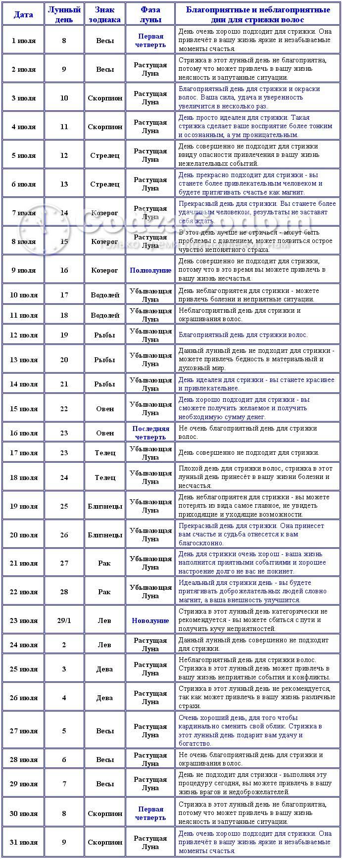 Лунный календарь стрижек на июль 2017 года благоприятные дни