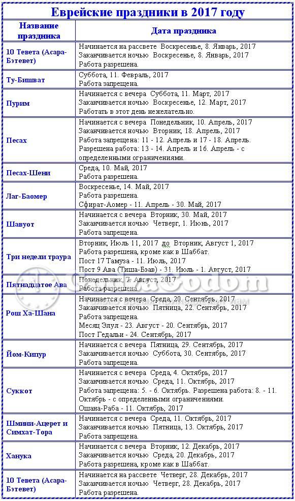 Еврейский календарь праздников 2017 (на 5777 - 5778 год)