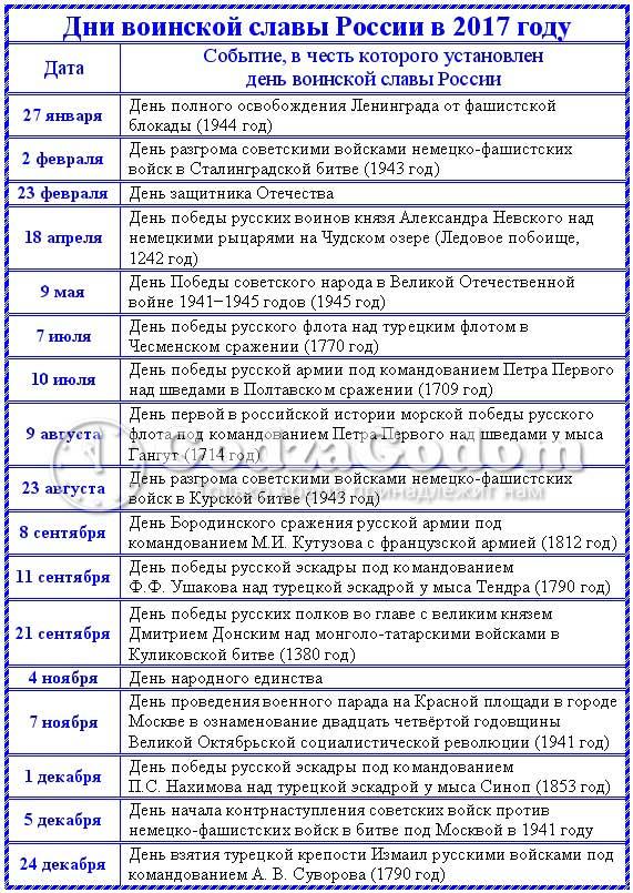 Дни воинской славы России в 2018 году: памятные даты