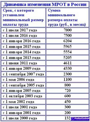 Каким будет размер МРОТ в 2017 году в России (с 1 января)