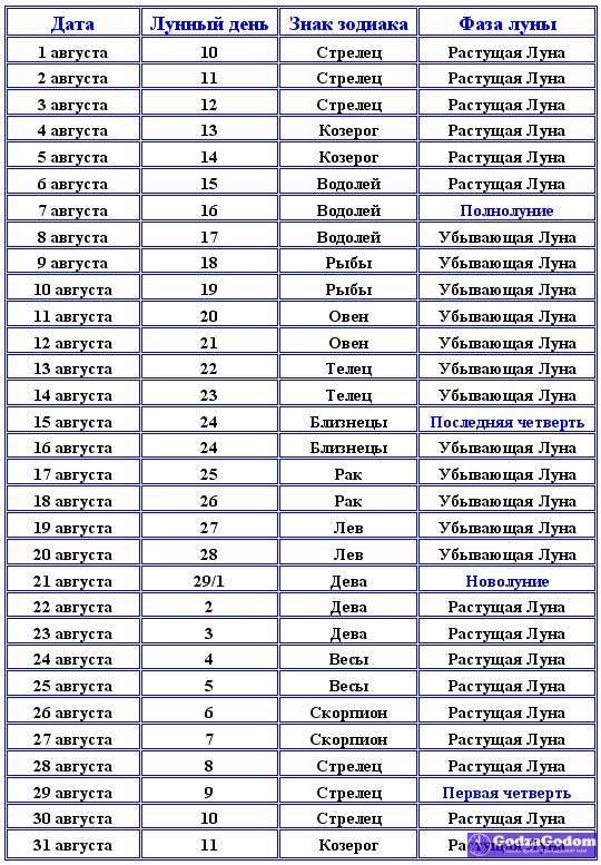 Таблица - Лунный календарь на август 2017 года