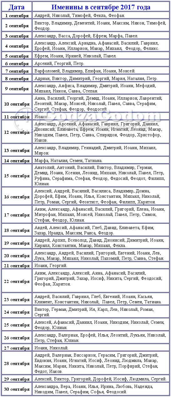 Церковные имена для мальчиков и девочек рожденных в сентябре 2017 г.