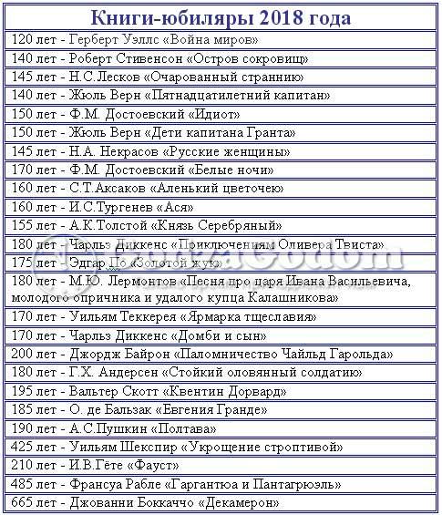 Литературные даты на август 2018 года