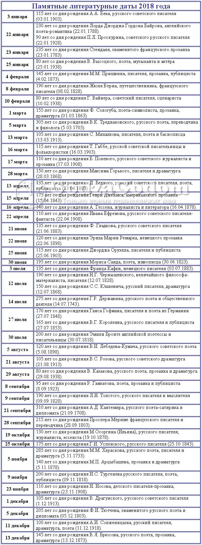 Календарь памятных литературных дат 2018 года