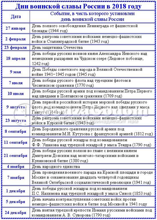 Список дней и дат воинской славы России на 2018 г.