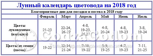 Таблица: лунный календарь садовода и цветовода на 2018 год