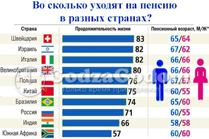 Возраст выхода на пенсию в разных странах - таблица