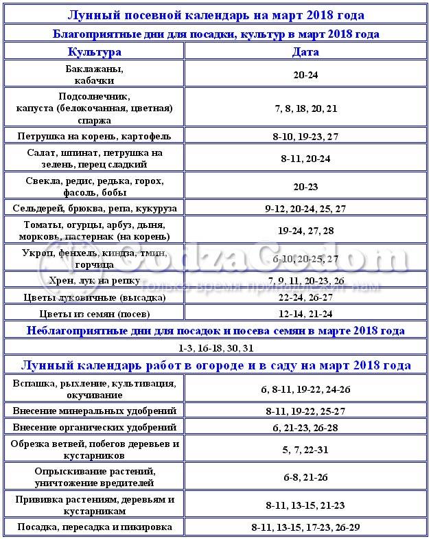 На март 2018 г. - таблица посевного лунного календаря