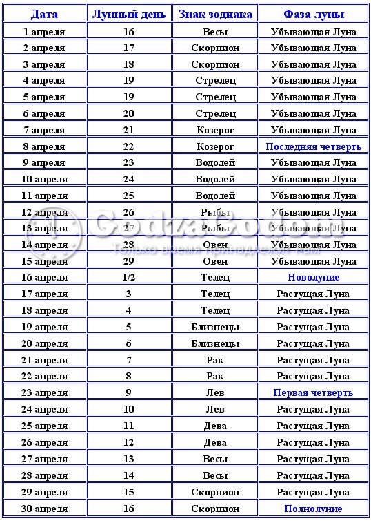 Календарь лунных фаз на апрель 2018 года