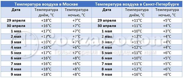 Температурный режим в Санкт-Петербурге и в Москве: с 1 по 9 мая 2018