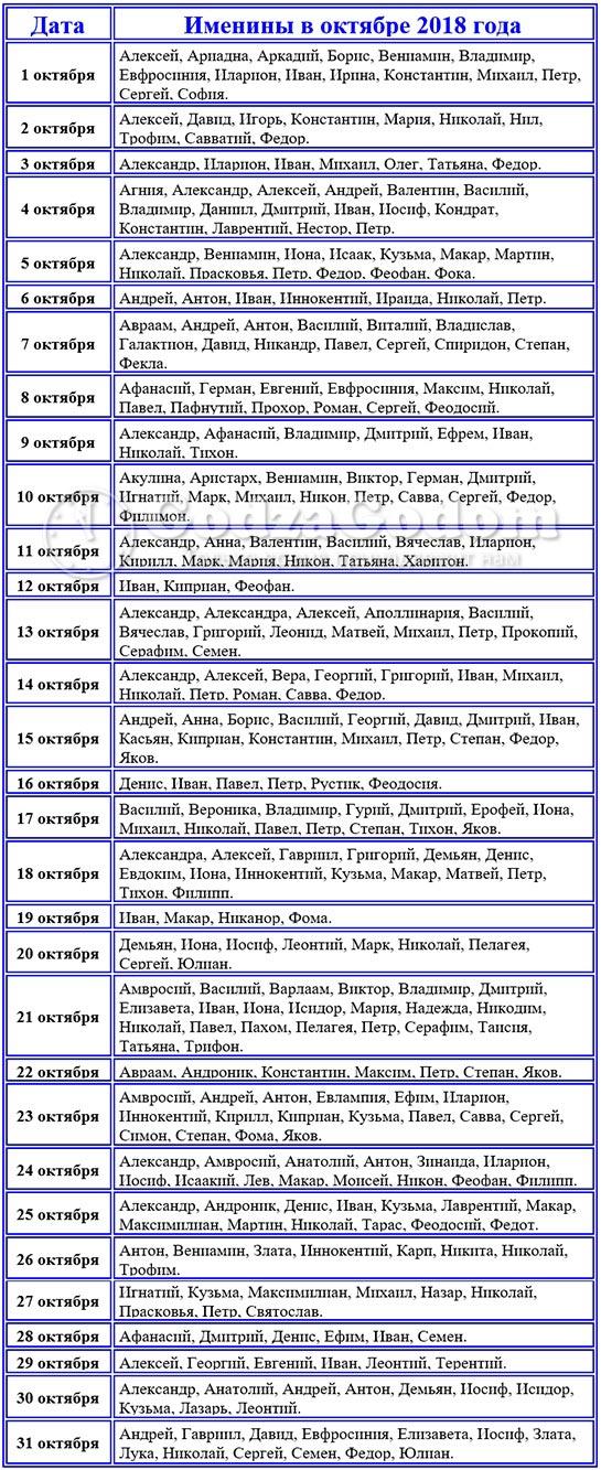 Церковные имена для рожденных в октябре 2018 г. девочек и мальчиков