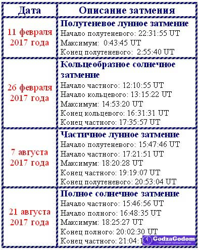 Календарь (график) затмений на 2017 год
