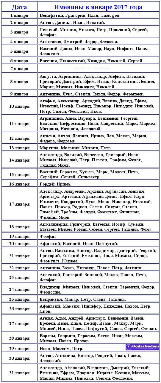 Церковный календарь имен для девочек и мальчиков на январь 2017 года