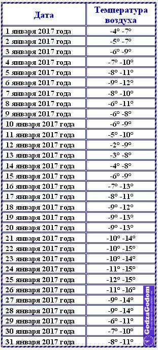 Температура воздуха в Москве в январе 2017 г.