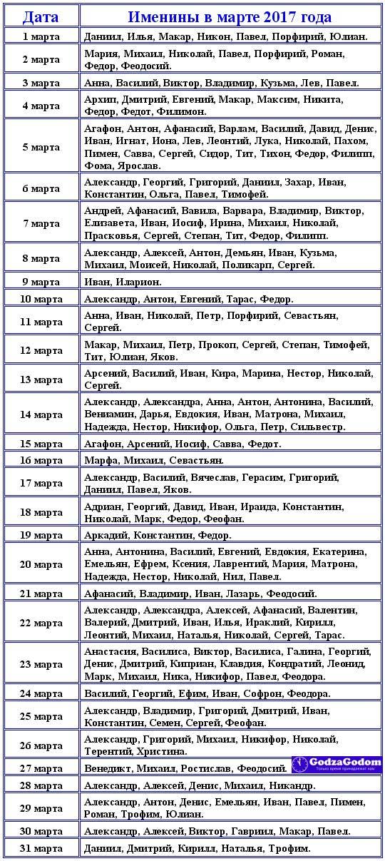 Церковные имена для девочек и мальчиков рожденных в марте 2017 г.