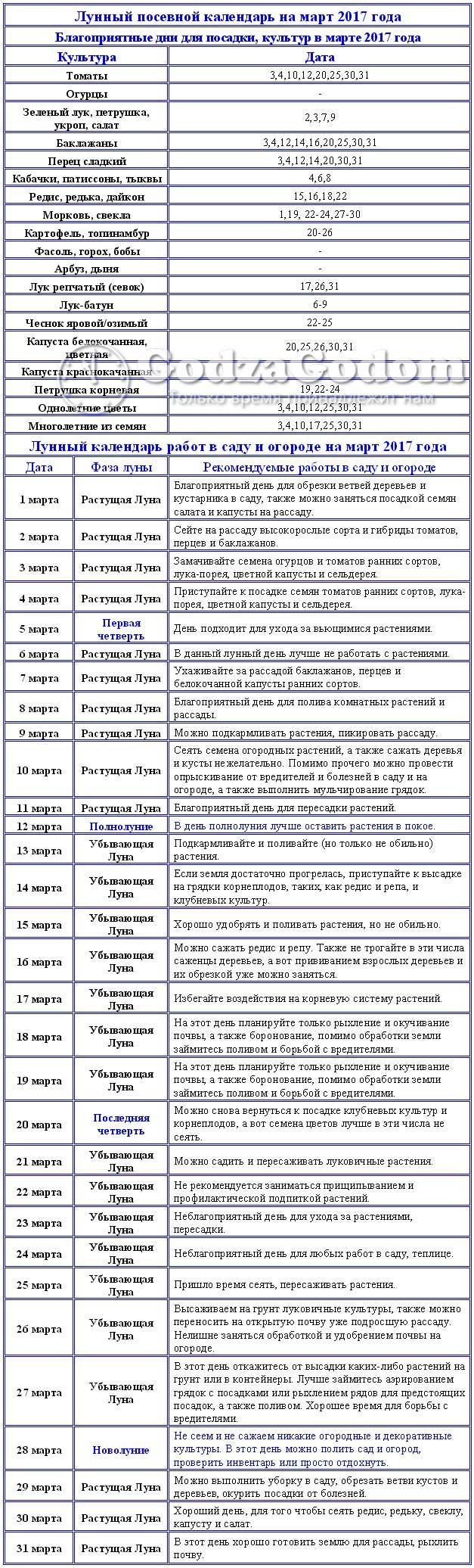 Таблица посевного лунного календаря на март 2017 г.