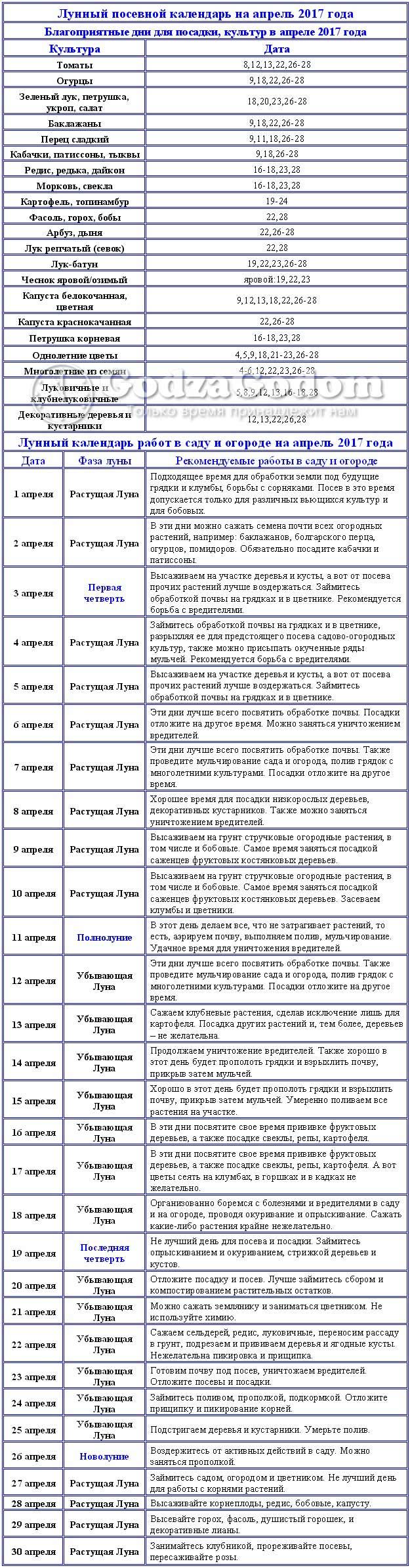 Таблица посевного лунного календаря на апрель 2017 г.