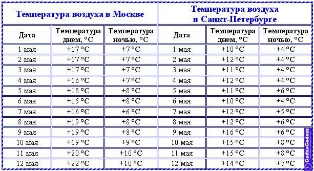 Температурный режим в Москве и Санкт-Петербурге: с 1 по 9 мая 2017