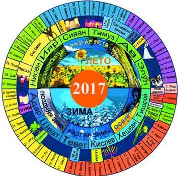 Еврейские праздники 2017