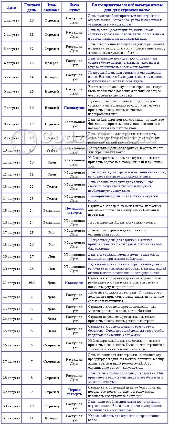 Таблица - Лунный календарь стрижек и окрашивания на август 2017 г.
