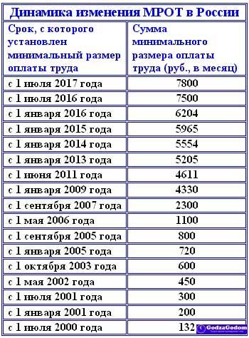 Таблица - изменение размера МРОТа с 2000 по 2017 год