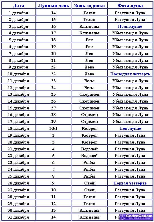 Календарь лунных фаз на декабрь 2017 г.