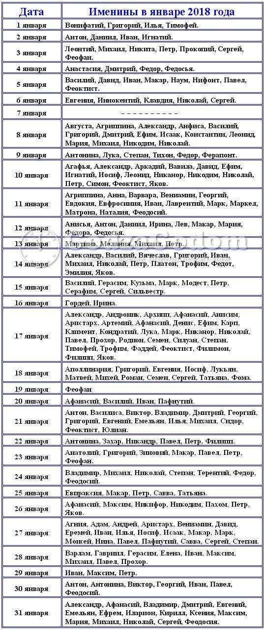Церковные имена для мальчиков и девочек рожденных в январе 2018 г.