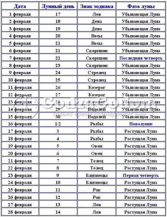 Календарь лунных фаз на февраль 2018 года