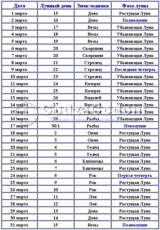 Календарь лунных фаз на март 2018 года