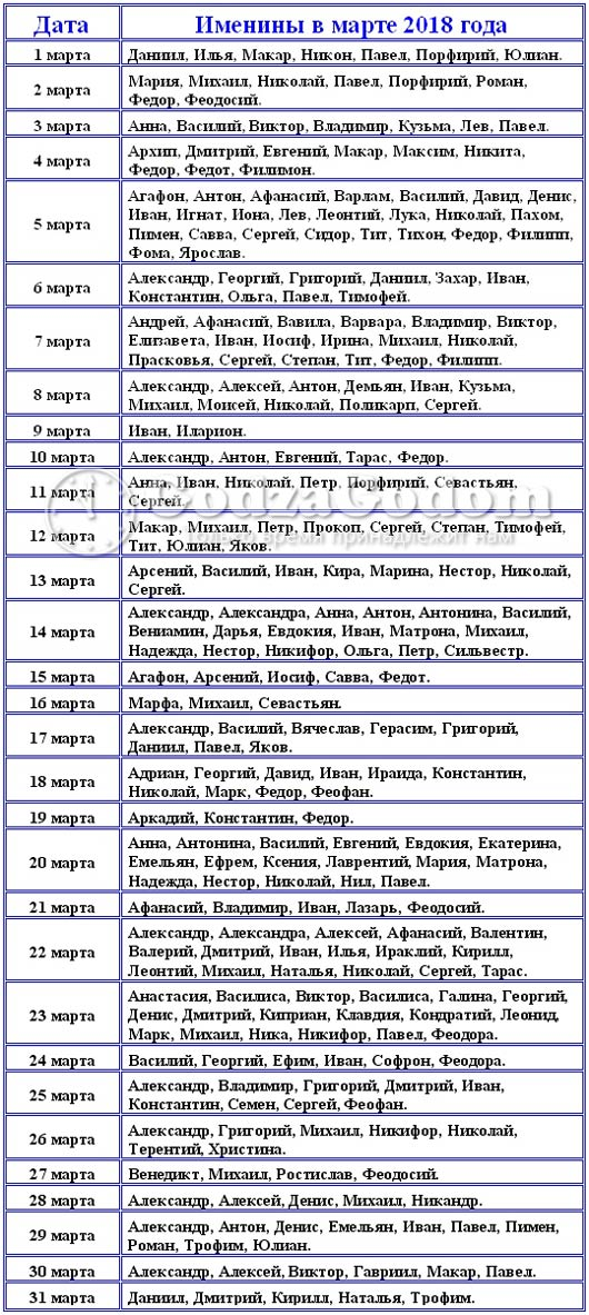 Церковные имена для мальчиков и девочек рожденных в марте 2018 г.
