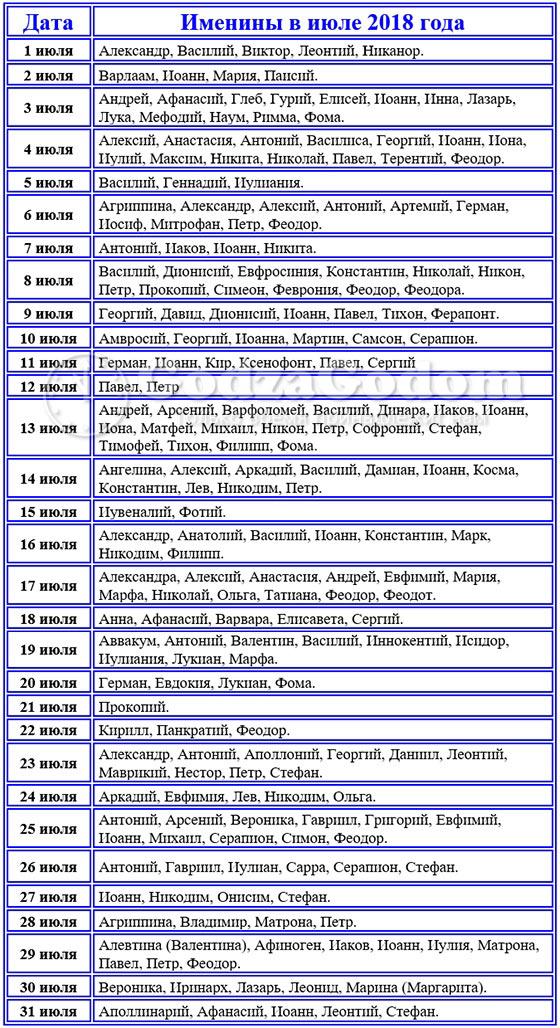 Церковные имена для мальчиков и девочек рожденных в июле 2018 г.