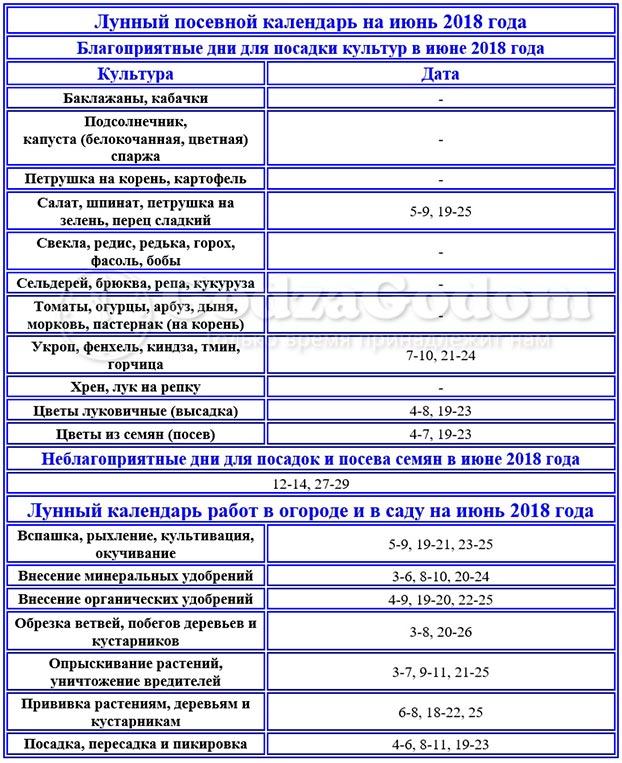 На июнь 2018 г. - таблица посевного лунного календаря