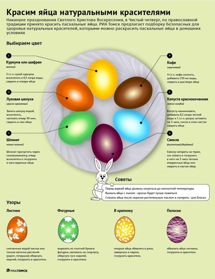 Подробная инструкция по покраске яиц