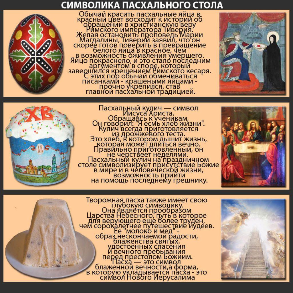 Символы католической Пасхи
