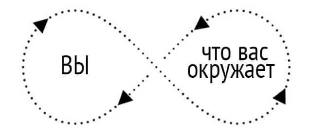 Окружение